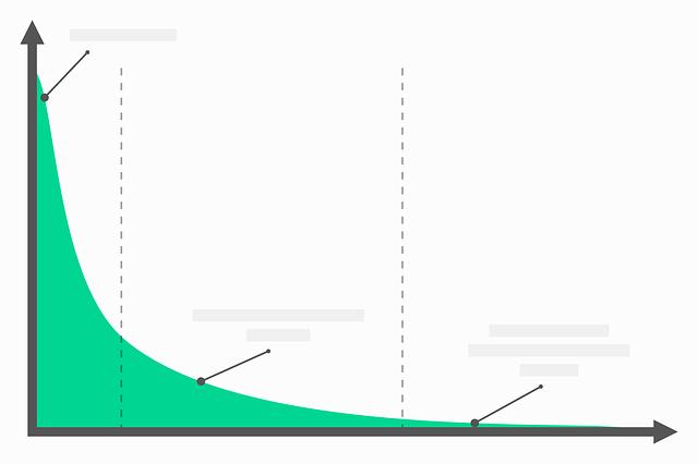 graf znázorňující pokles v zelené barvě na bílém pozadí